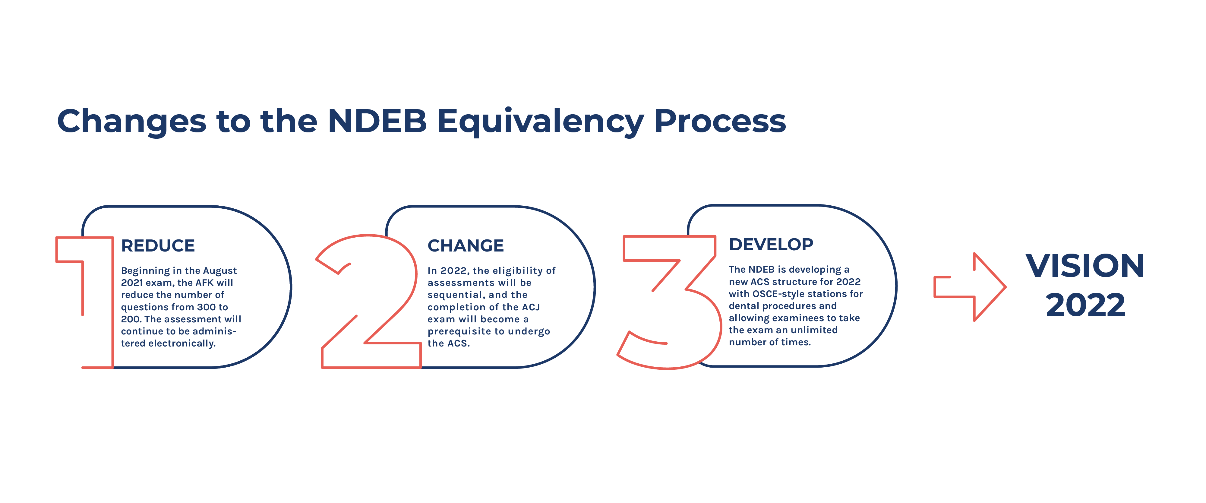 An infographic that goes from 1-3 to visually list the NDEB changes for Vision 2022
